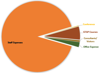 Center Expenditures