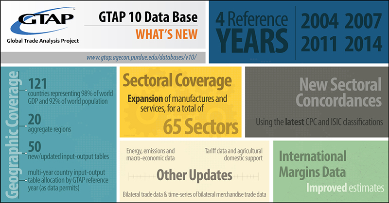 GTAP Data Base version 10 info
